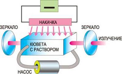 Схема работы жидкостного лазера